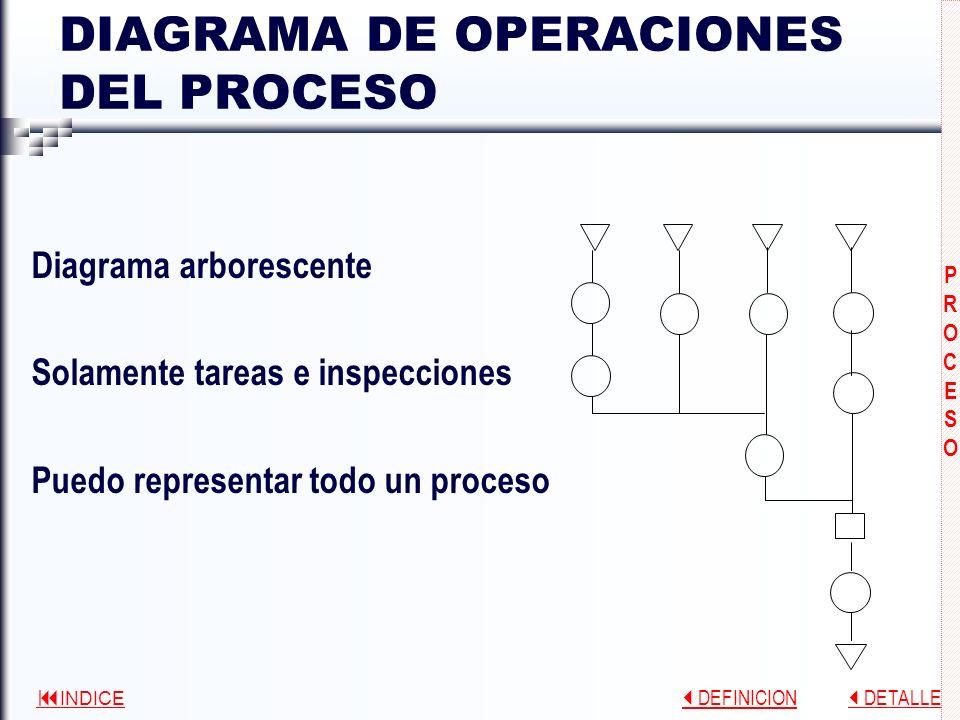 DIAGRAMA DE OPERACIONES DEL PROCESO