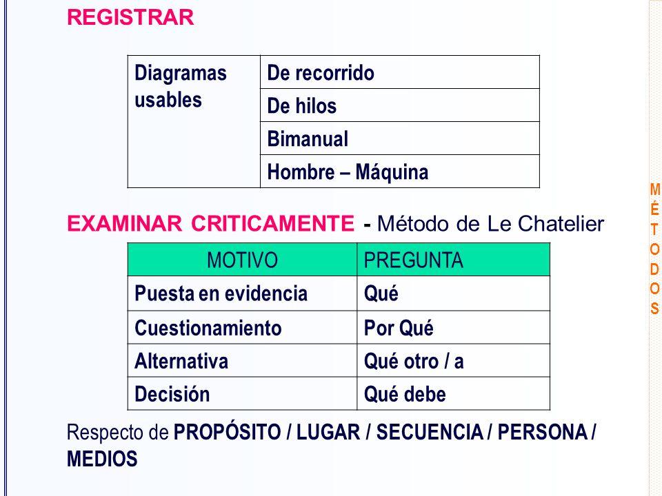 EXAMINAR CRITICAMENTE - Método de Le Chatelier MOTIVO PREGUNTA