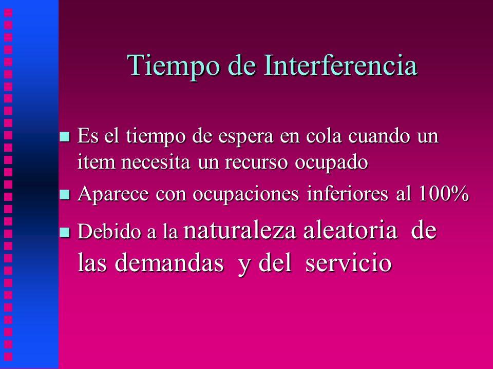 Tiempo de Interferencia