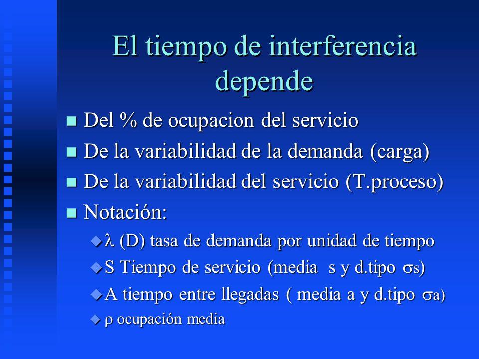 El tiempo de interferencia depende