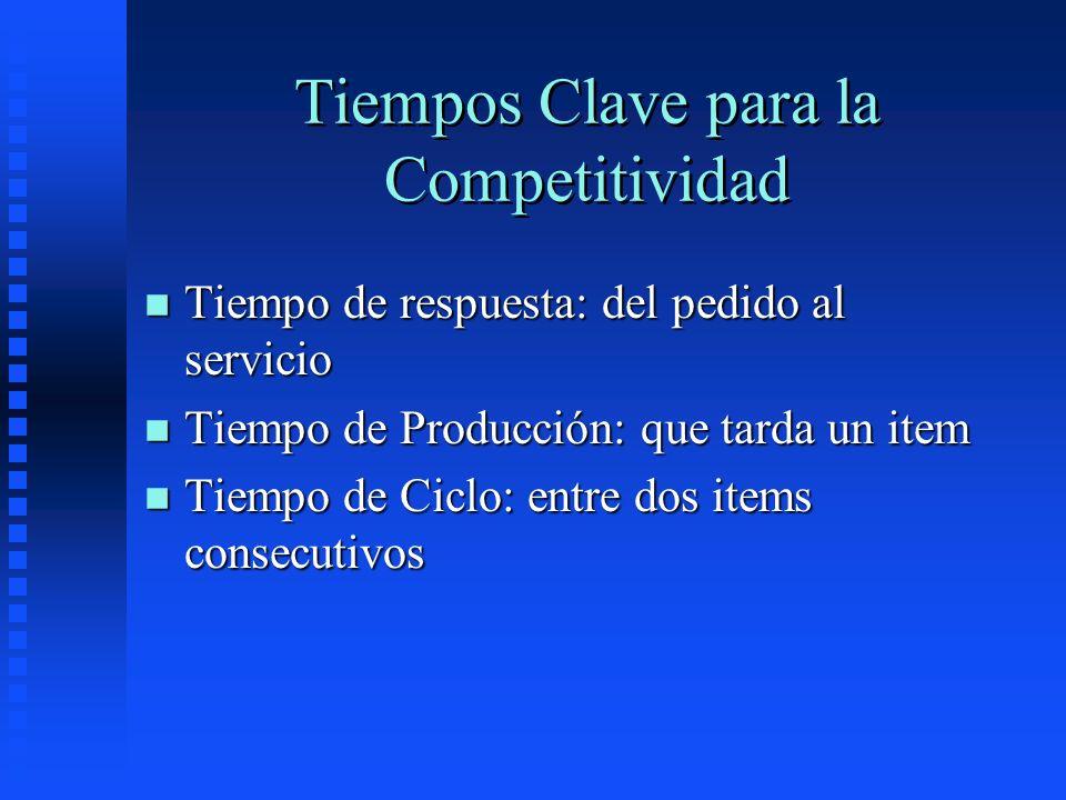 Tiempos Clave para la Competitividad