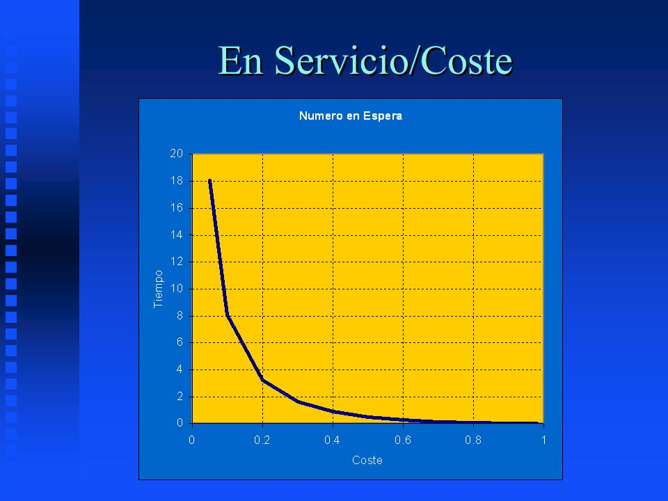 En Servicio/Coste