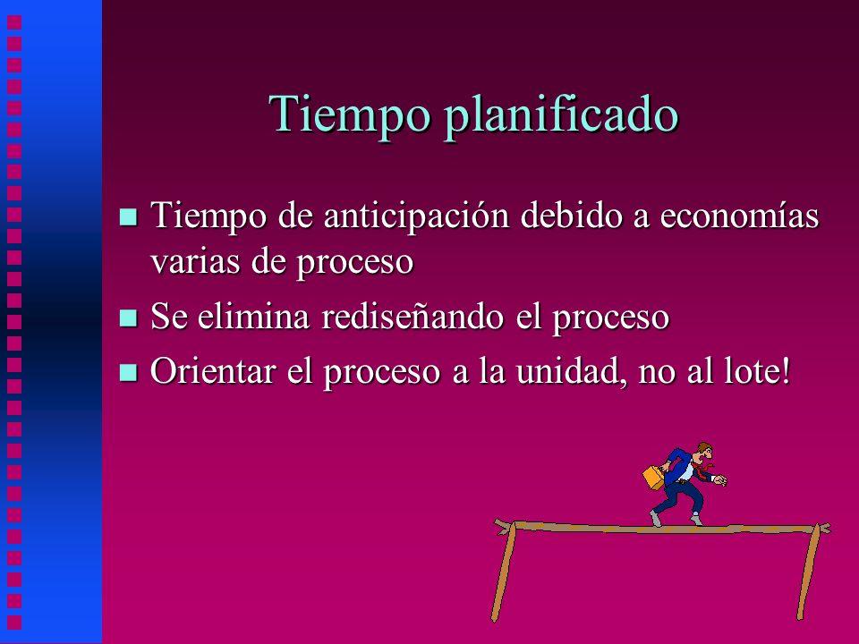 Tiempo planificado Tiempo de anticipación debido a economías varias de proceso. Se elimina rediseñando el proceso.