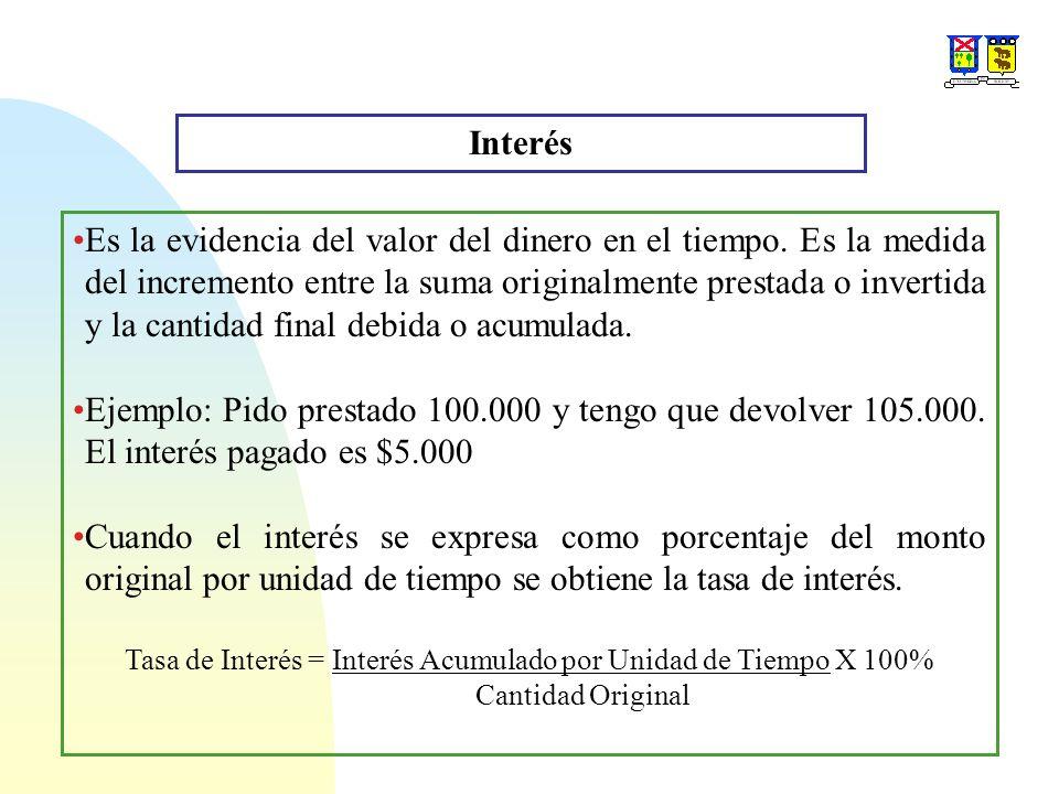 Tasa de Interés = Interés Acumulado por Unidad de Tiempo X 100%