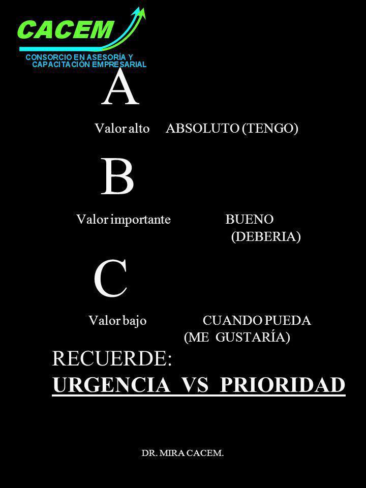 B C RECUERDE: URGENCIA VS PRIORIDAD A Valor alto ABSOLUTO (TENGO)