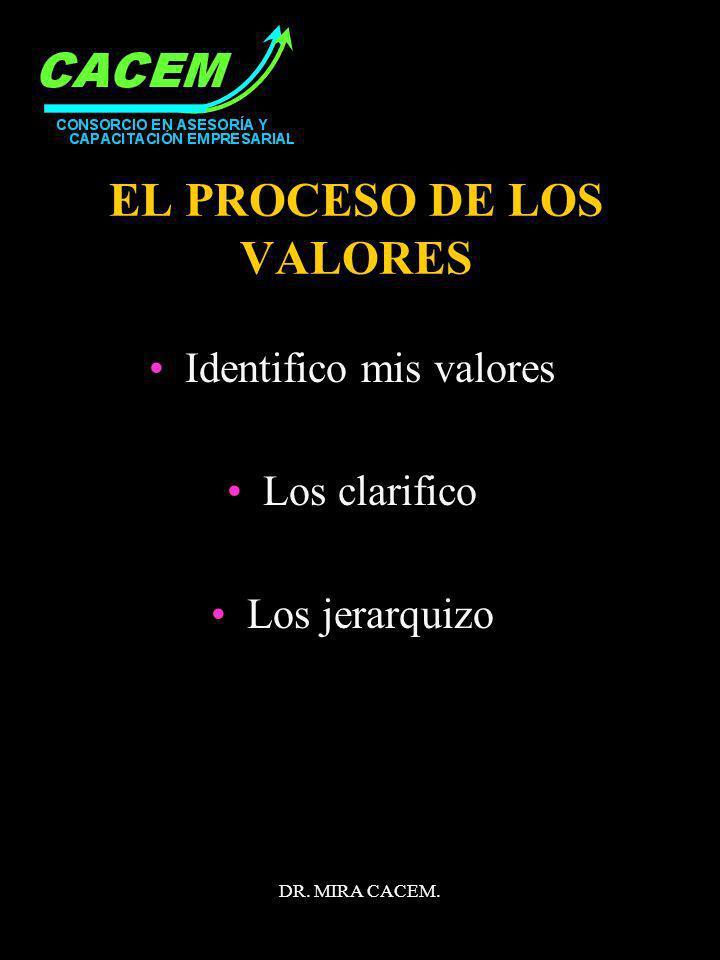 EL PROCESO DE LOS VALORES