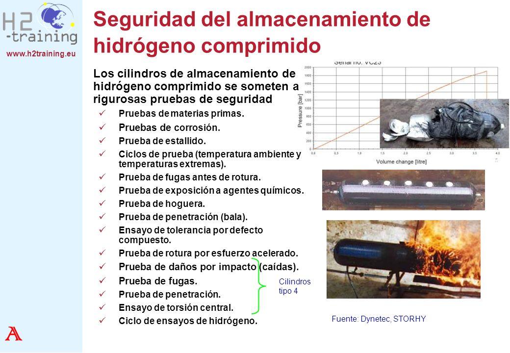 Seguridad del almacenamiento de hidrógeno comprimido
