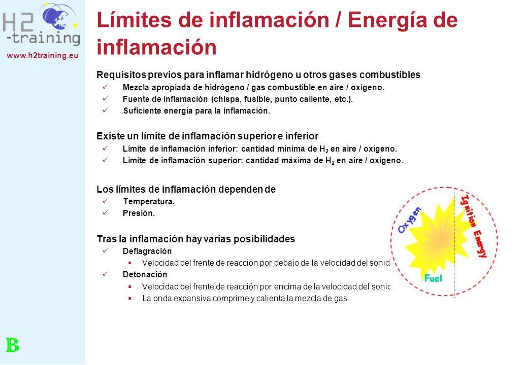 Límites de inflamación / Energía de inflamación