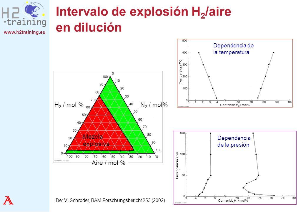 Intervalo de explosión H2/aire en dilución