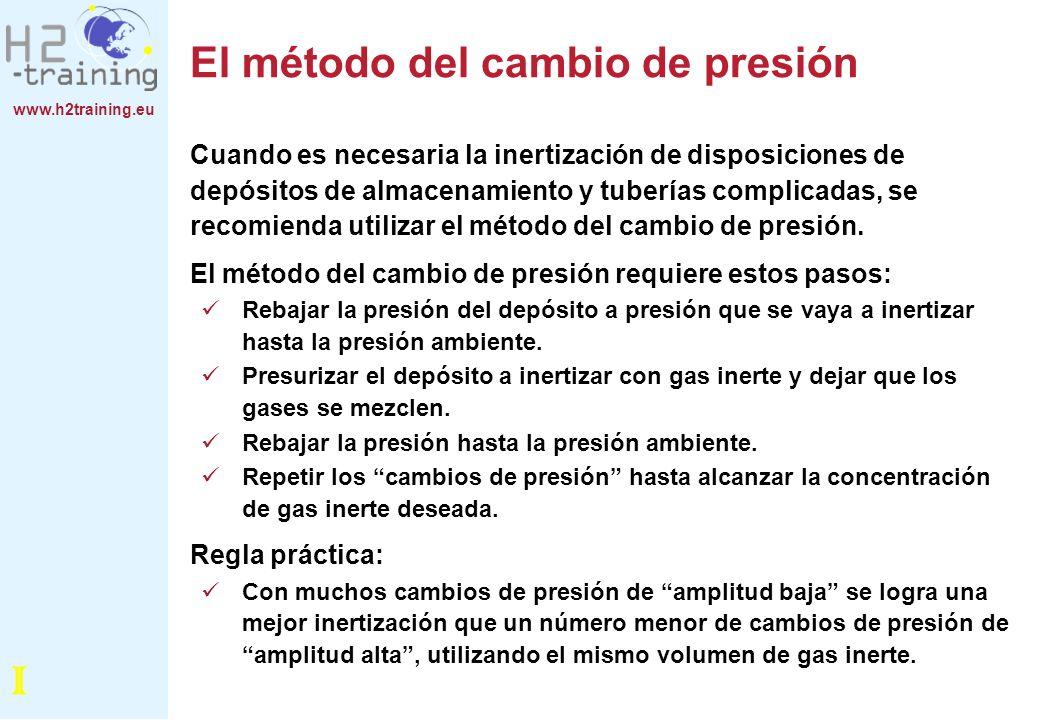 El método del cambio de presión