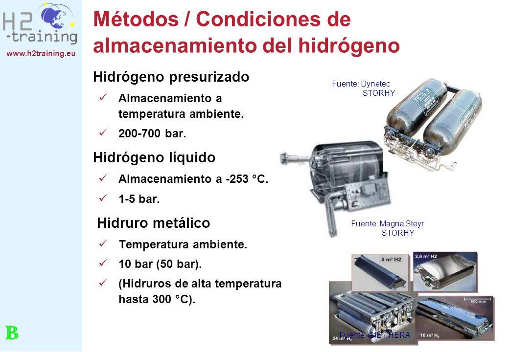 Métodos / Condiciones de almacenamiento del hidrógeno