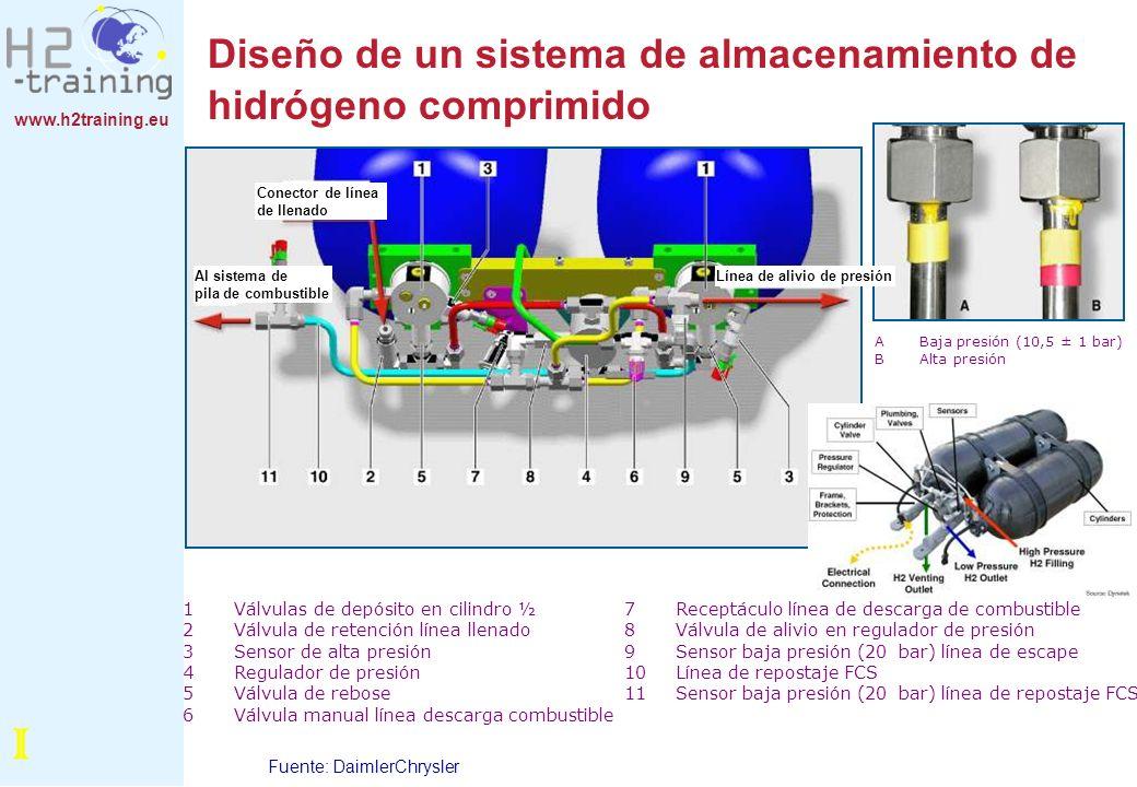 Diseño de un sistema de almacenamiento de hidrógeno comprimido