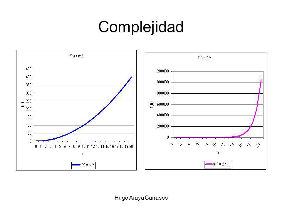 Complejidad Hugo Araya Carrasco