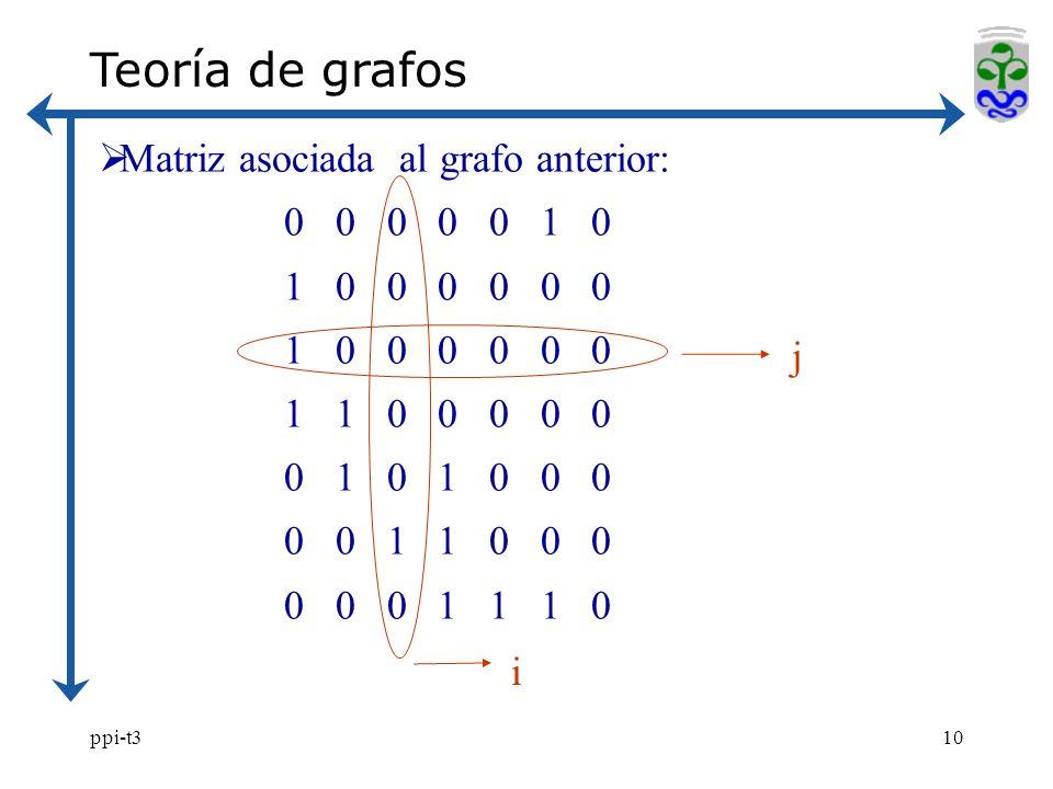 Teoría de grafos Matriz asociada al grafo anterior: 0 0 0 0 0 1 0
