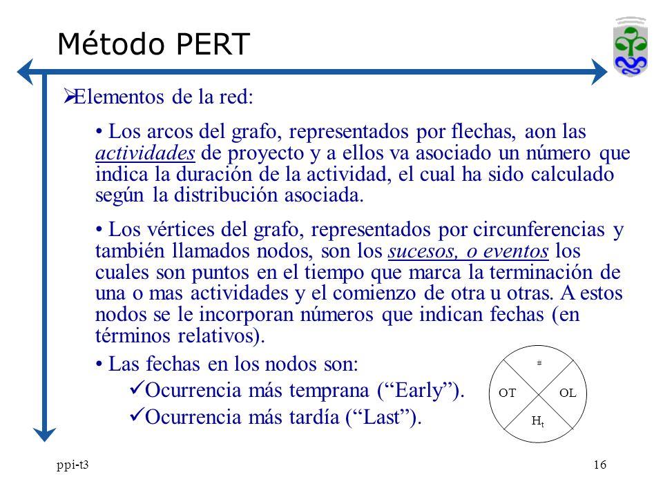 Método PERT Elementos de la red: