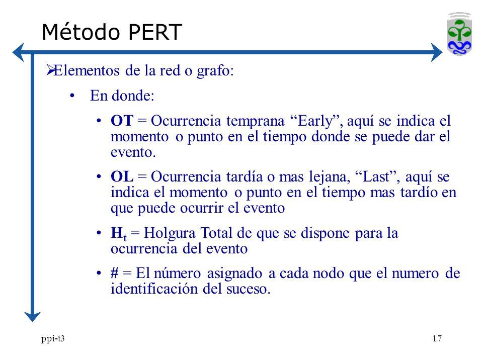 Método PERT Elementos de la red o grafo: En donde: