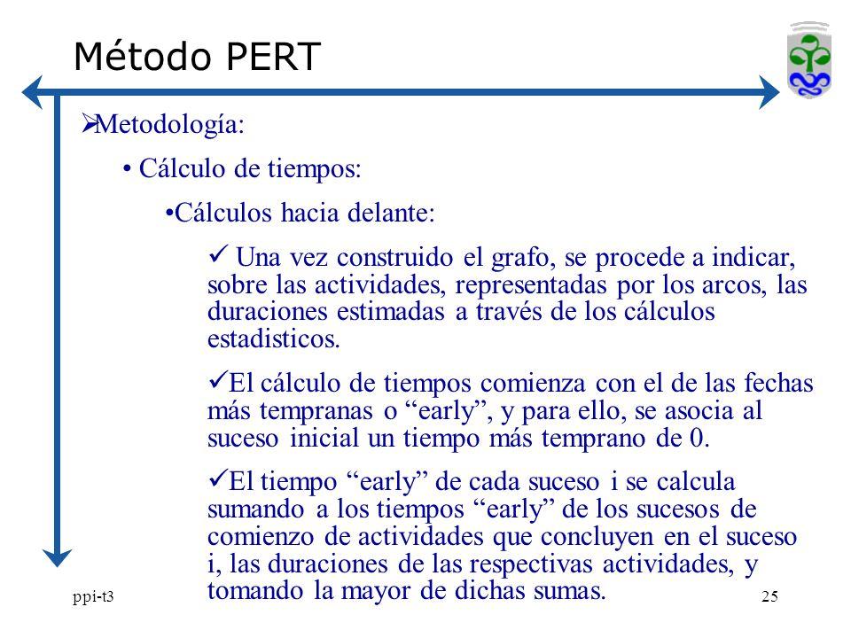 Método PERT Metodología: Cálculo de tiempos: Cálculos hacia delante: