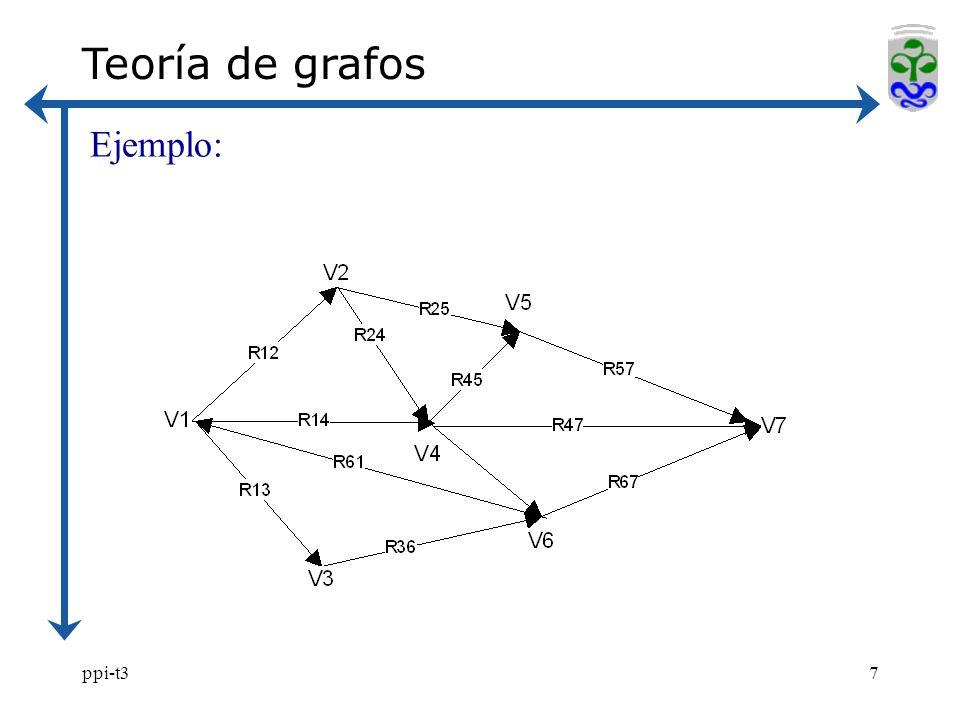 Teoría de grafos Ejemplo: ppi-t3
