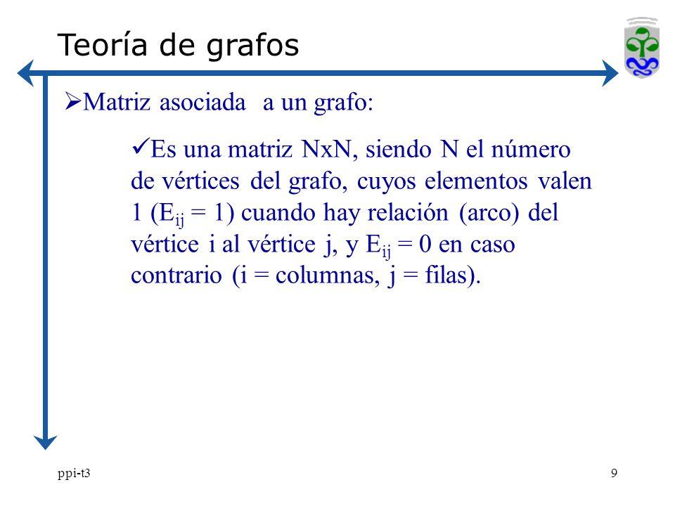 Teoría de grafos Matriz asociada a un grafo: