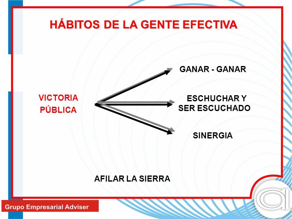 HÁBITOS DE LA GENTE EFECTIVA ESCHUCHAR Y SER ESCUCHADO