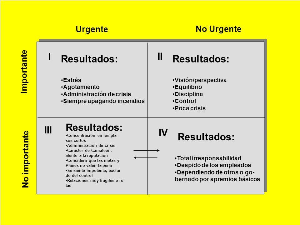 I II Resultados: Resultados: Resultados: III IV Resultados: Urgente