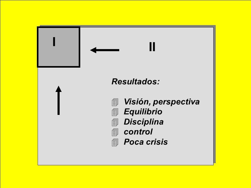 I II Resultados: Visión, perspectiva Equilibrio Disciplina control