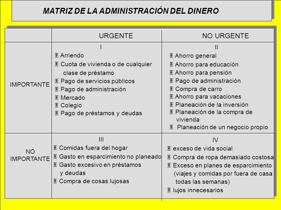 MATRIZ DE LA ADMINISTRACIÓN DEL DINERO