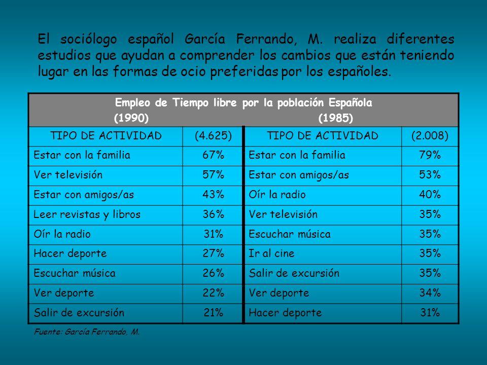 Empleo de Tiempo libre por la población Española