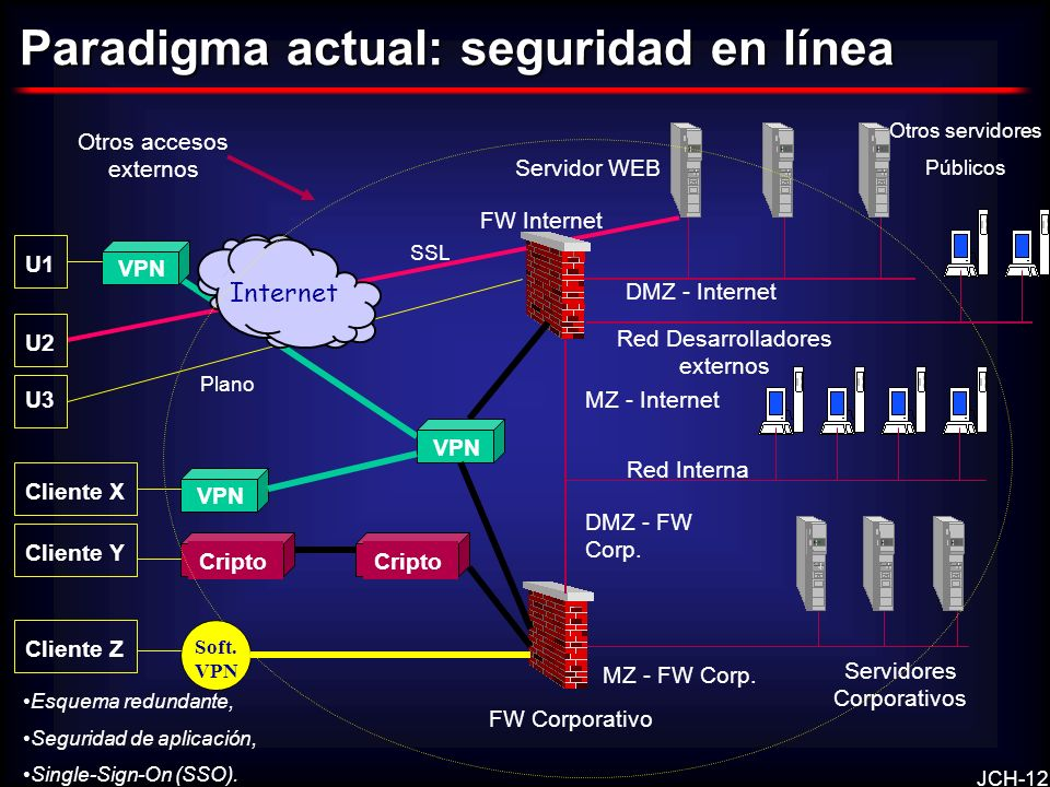 Paradigma actual: seguridad en línea