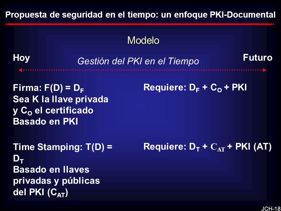 Modelo Hoy Futuro Gestión del PKI en el Tiempo Firma: F(D) = DF