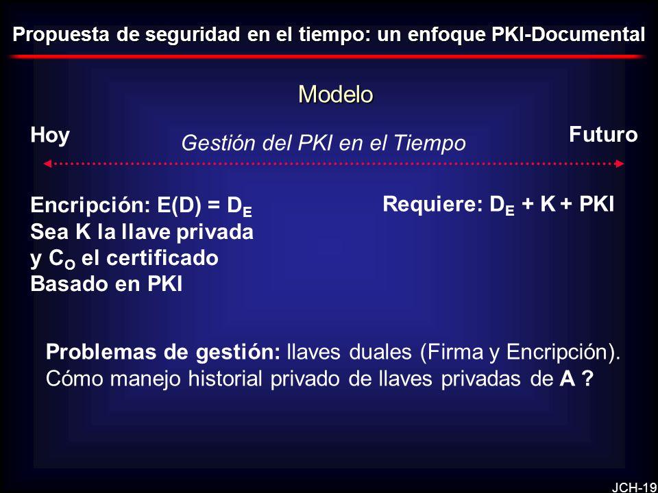 Modelo Hoy Futuro Gestión del PKI en el Tiempo Encripción: E(D) = DE
