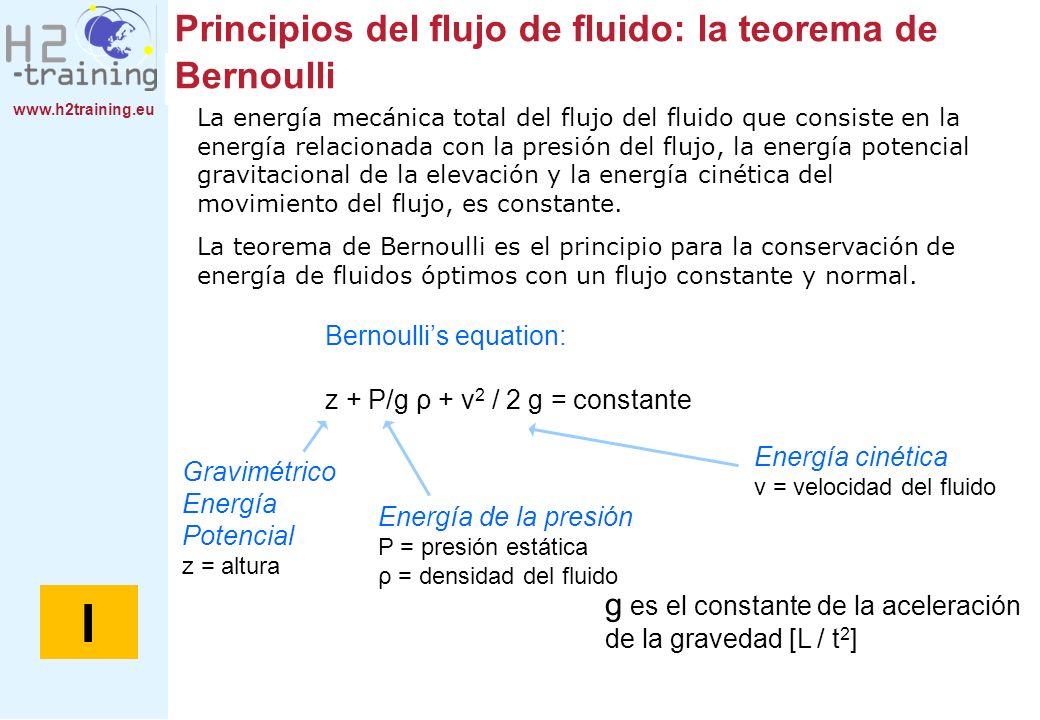 Principios del flujo de fluido: la teorema de Bernoulli