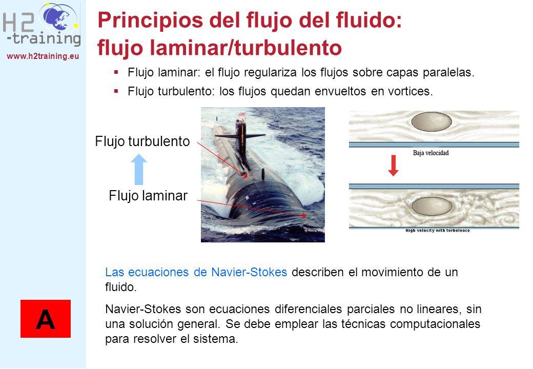 Principios del flujo del fluido: flujo laminar/turbulento