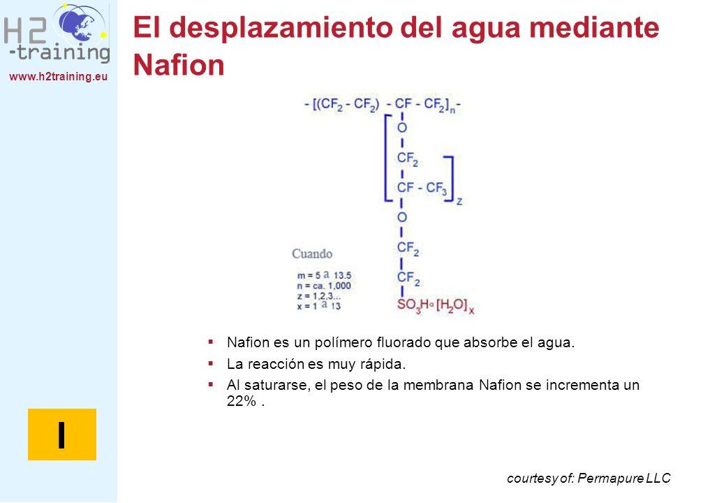 El desplazamiento del agua mediante Nafion
