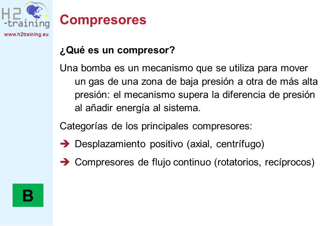B Compresores ¿Qué es un compresor