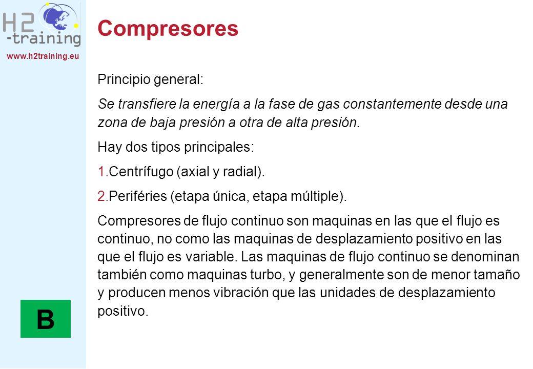 B Compresores Principio general: