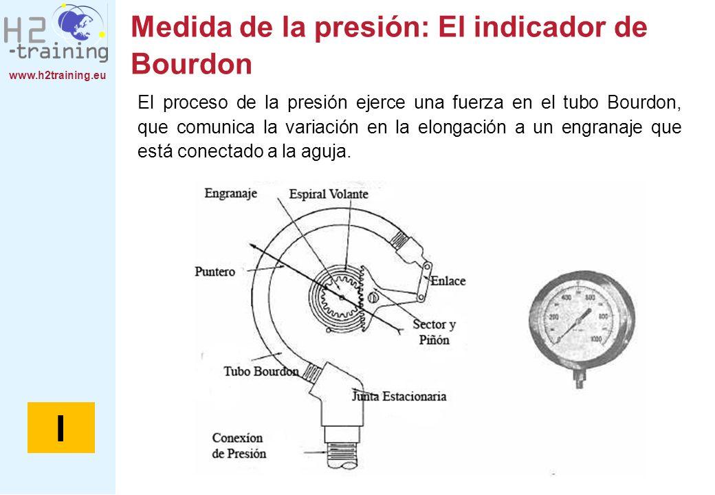 Medida de la presión: El indicador de Bourdon