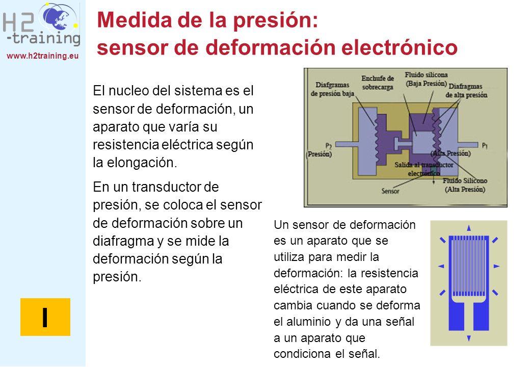 Medida de la presión: sensor de deformación electrónico
