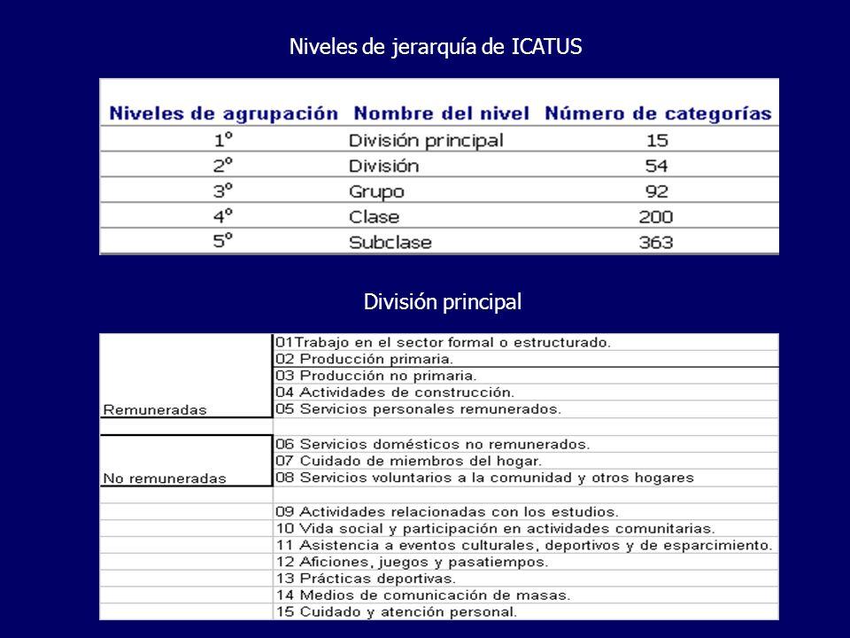 Niveles de jerarquía de ICATUS