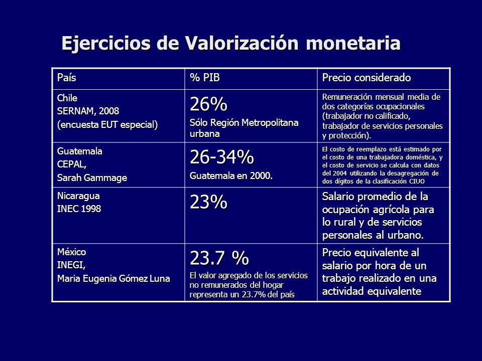 Ejercicios de Valorización monetaria