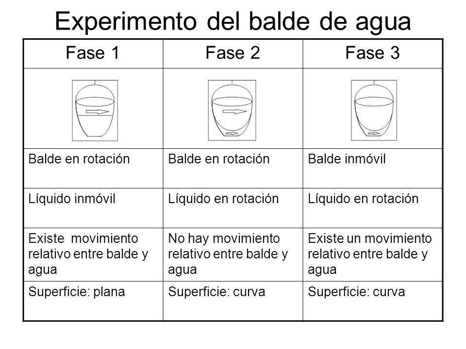 Experimento del balde de agua