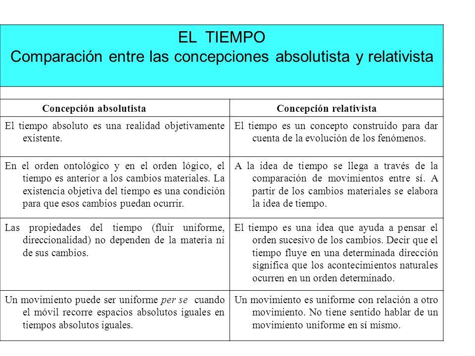Comparación entre las concepciones absolutista y relativista