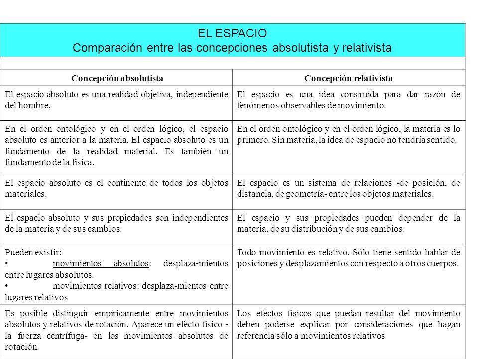 Concepción absolutista Concepción relativista