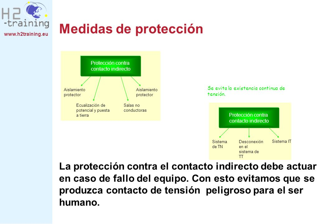 Medidas de protección H2 Training Manual.