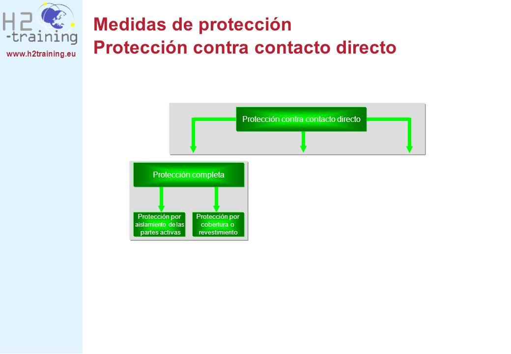 Medidas de protección Protección contra contacto directo