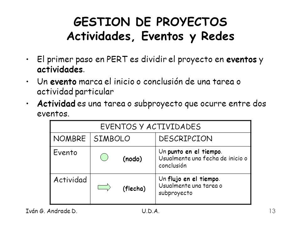 GESTION DE PROYECTOS Actividades, Eventos y Redes