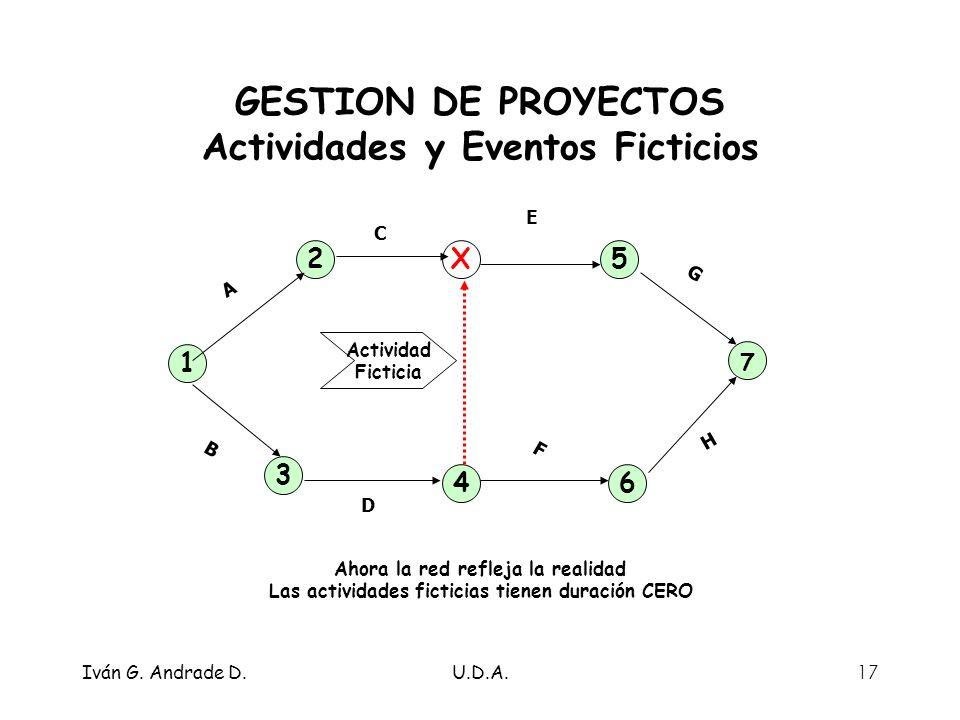 GESTION DE PROYECTOS Actividades y Eventos Ficticios
