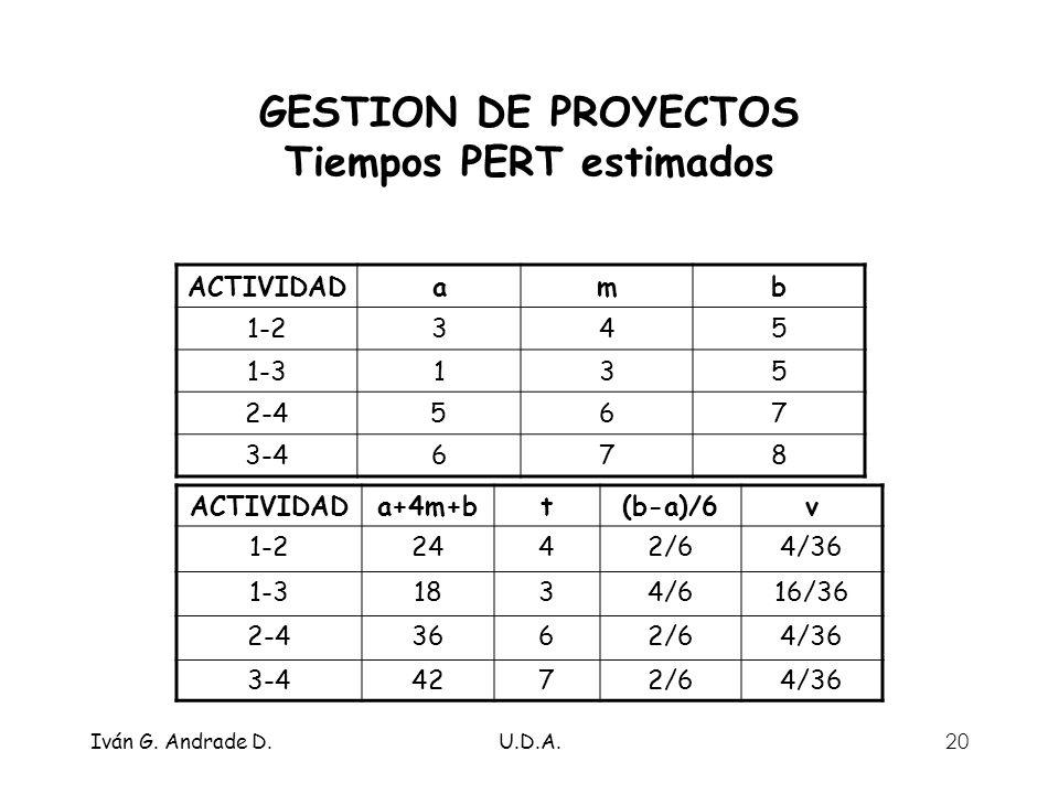 GESTION DE PROYECTOS Tiempos PERT estimados