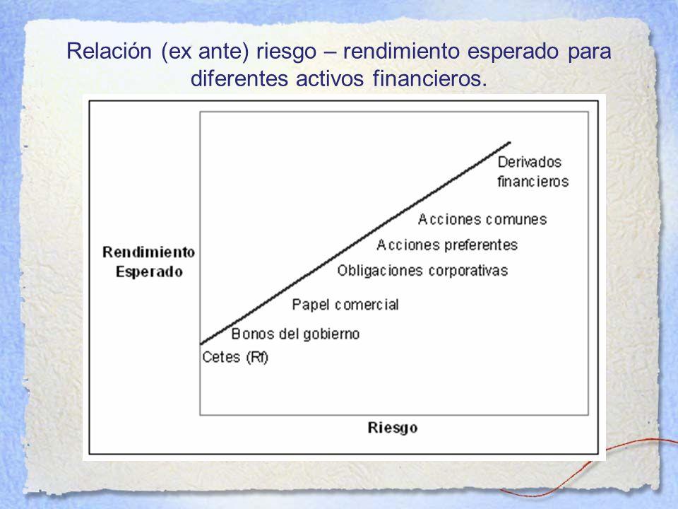 Relación (ex ante) riesgo – rendimiento esperado para diferentes activos financieros.