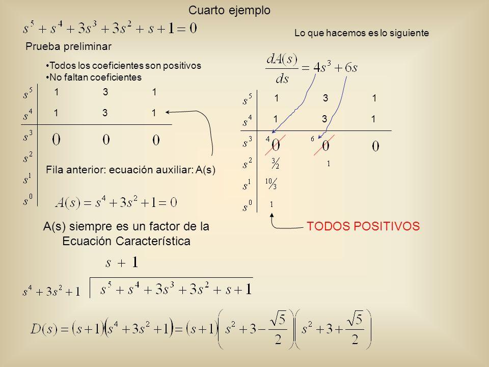 A(s) siempre es un factor de la Ecuación Característica